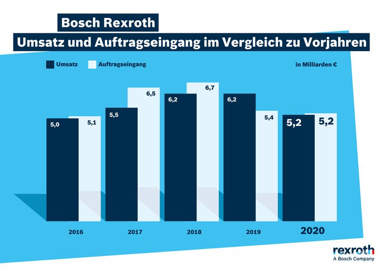 20210330_Bilanz2020_Umsatz_und_Auftragseingang.jpg