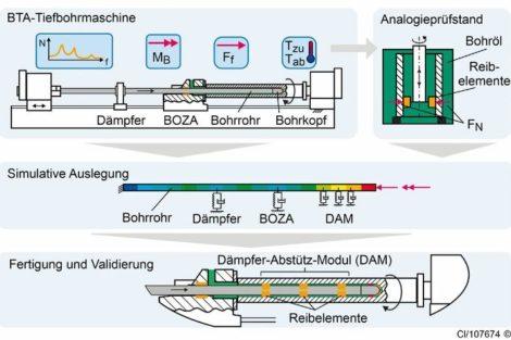 Bild_1_Entwicklung_des_Daempfer-Abstuetz-Moduls_(2).jpg
