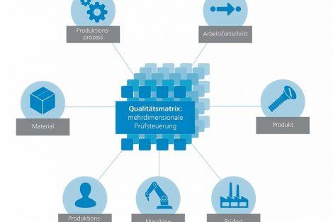 """ZEISSGUARDUS-Qualitätsmatrix__WZEISSGUARDUS-Qualitätsmatrix"""""""